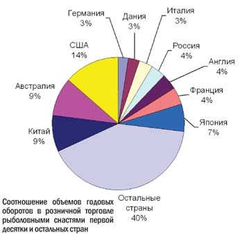 анализ рынка рыболовных принадлежностей