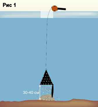 Из чего сделать зимнюю кормушку для рыбалки своими руками 381