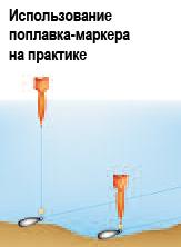 Измерение глубины водоема маркерным поплавком сделанным